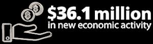 $36.1 million in new economic activity