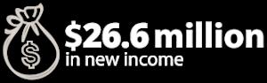 $26.6 million in new income