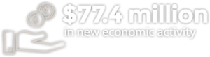 774 million in new economic activity